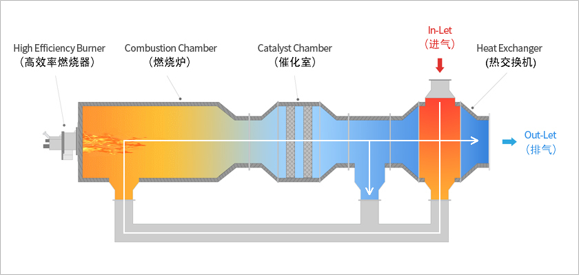 CTO 催化氧化系统