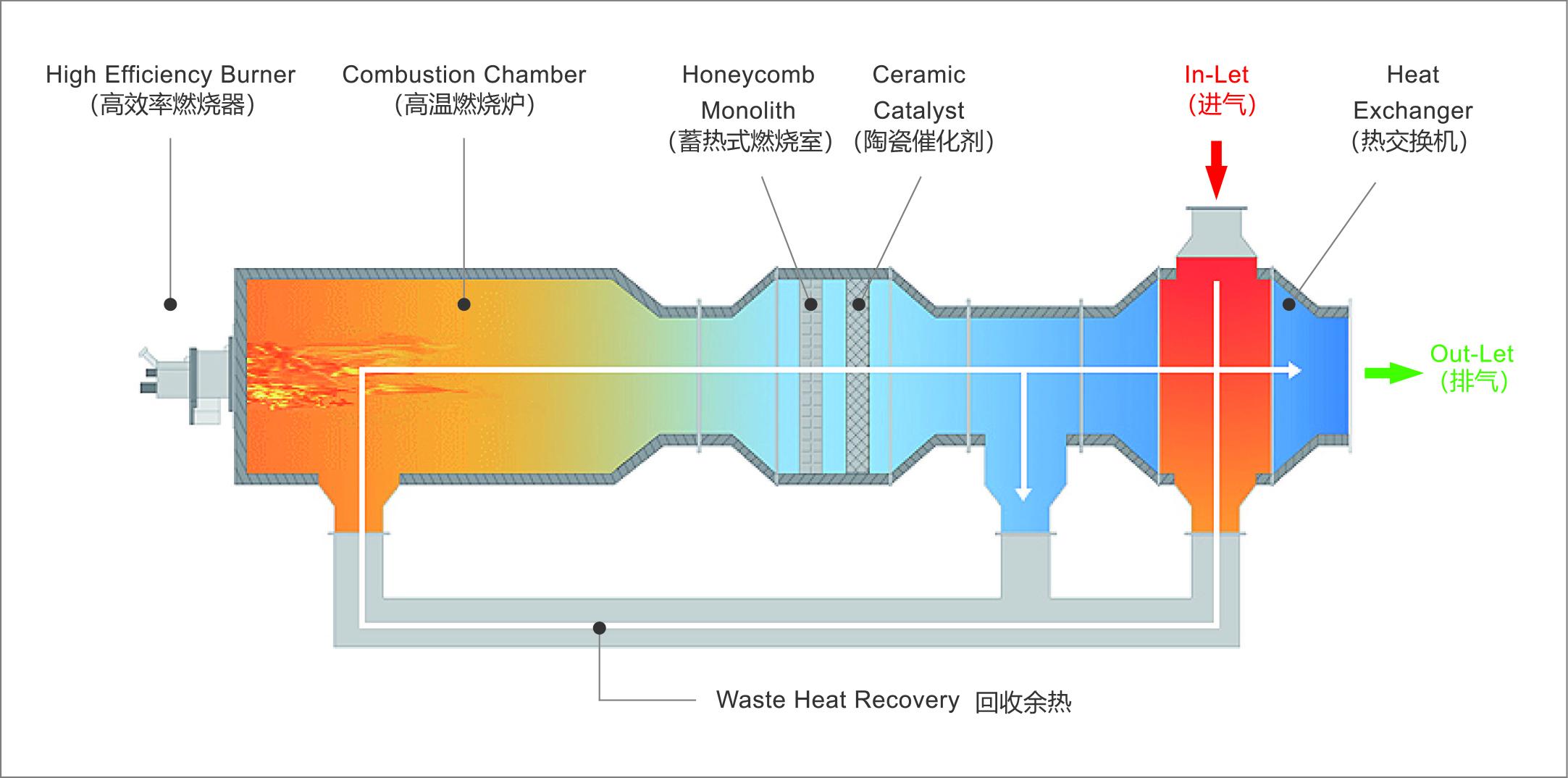CTO 系统图 Flow Chart
