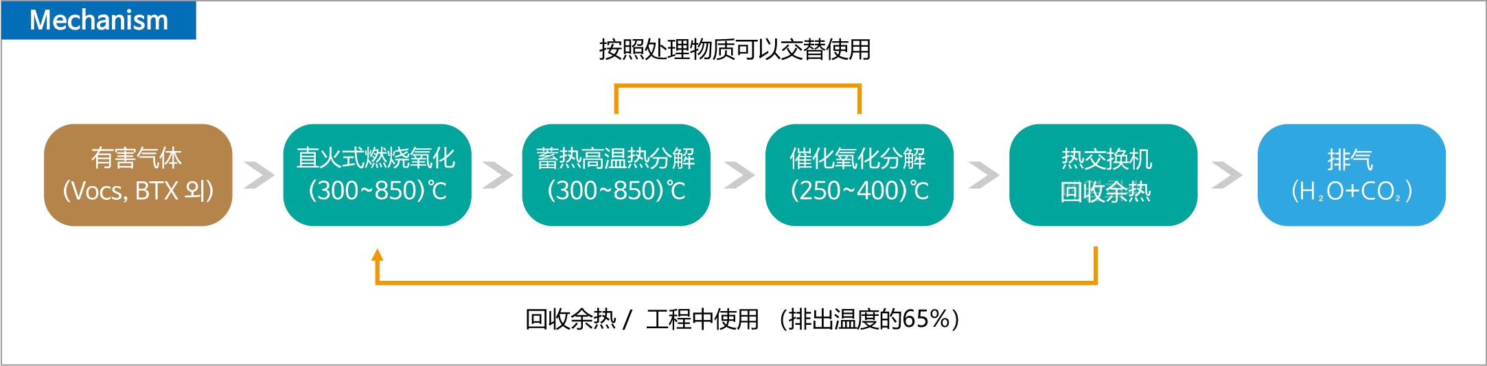 催化氧化系统 (CTO) 废气处理系统